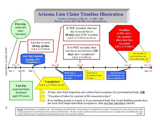 Arizona Lien Claim Timeline