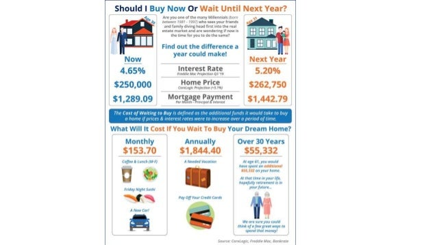 Crown Gaithersburg MD | Should I Buy Now? Or Wait Until Next Year? [INFOGRAPHIC]