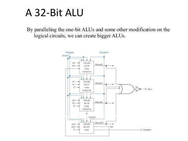 Alu Arithmetic Logic Unit
