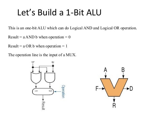 alu arithmetic logic unit on Binary Number System 1 bit alu circuit diagram for 9 let's build a 1 bit alu