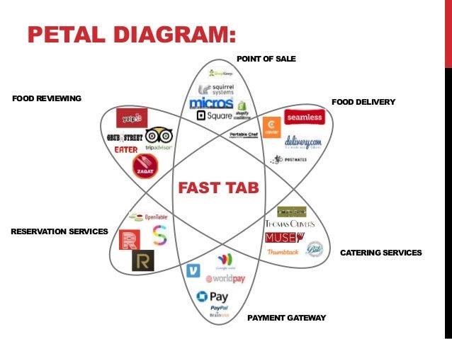 petal diagram food delivery catering : petal diagram - findchart.co
