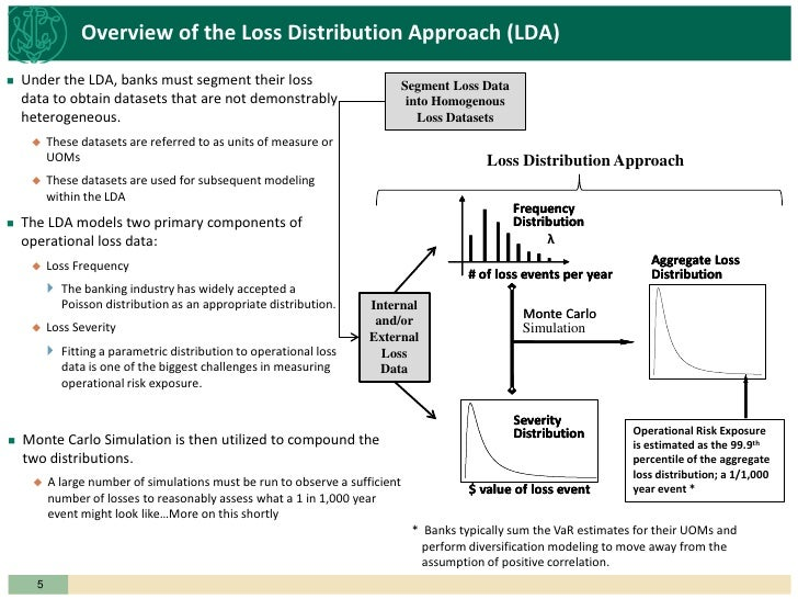 Operational risk measurement beyond the loss distribution approach: an exposure-based methodology
