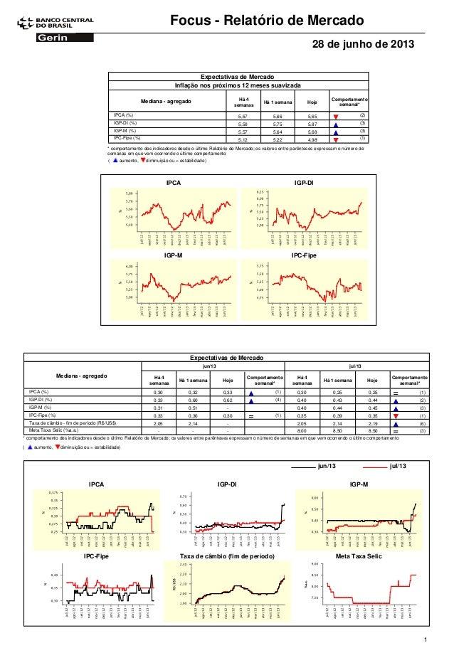 Focus - Relatório de Mercado 28 de junho de 2013 Expectativas de Mercado Comportamento semanal* Mediana - agregado Há 4 se...