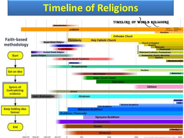 a comparison of the confession of the jews and first confession and the symbolism of religion Rituals, practices, and symbolism sociology the illegal baptism of believers upon confession of and philosophy of religion, christianity.