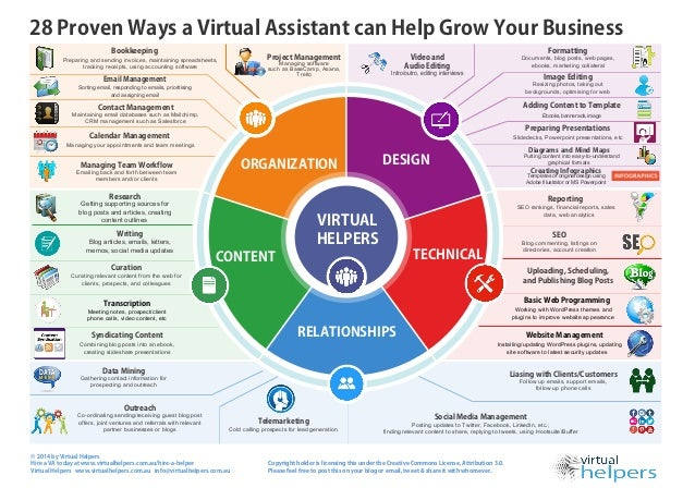 28 Proven Ways A Virtual Assistant Can Help Grow Your