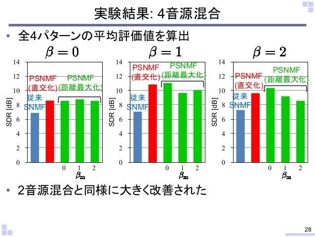 直交化及び距離最大化則条件を用いた教師あり非負値行列因子分解による音楽信号分離