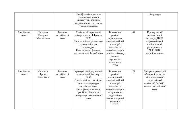 Кваліфікація: викладач української мови і літератури, вчитель зарубіжної літератури та українознавства література Англійсь...