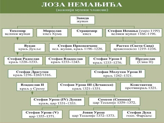 29.Србија у доба Немањића Slide 2