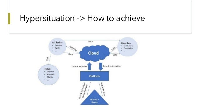 Hypersituation -> How to achieve