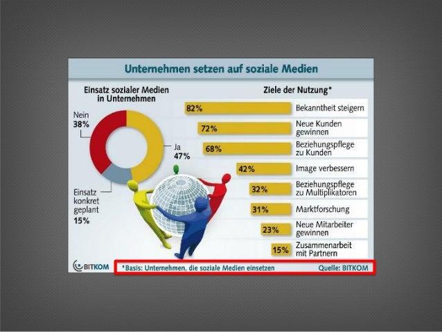 Zehn Prozentder Social Media nutzendenFirmen betreiben Social MediaMonitoring. Bitkom, 2012: Seite 4