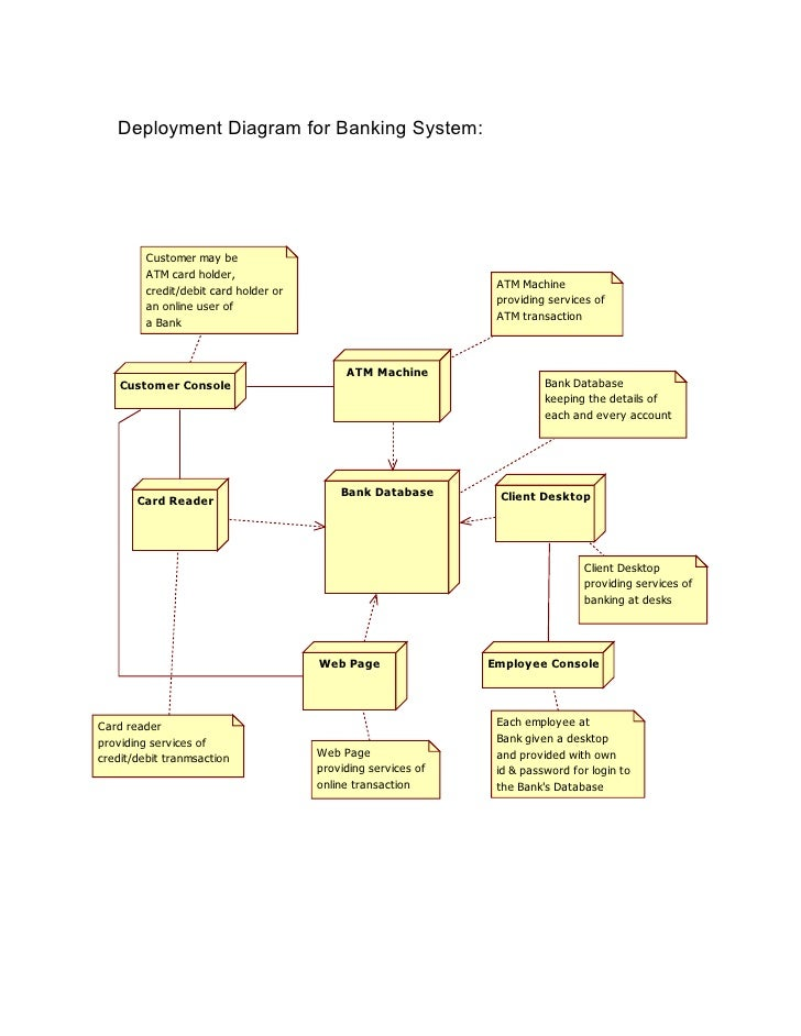 Deployment diagram of bank management system electrical drawing 2909460 u m l d i a g r a m s b a n k m a n a g e m e n t rh slideshare net corporation management system diagram deployment diagram of blood bank ccuart Choice Image
