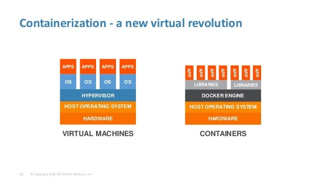 © Copyright 9/10/2015 BMC Software, Inc11 Containerization - a new virtual revolution APP APP APP APP APP APP APP APPS APP...
