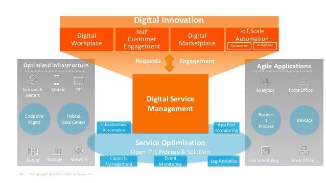 © Copyright 9/10/2015 BMC Software, Inc16 Optimized Infrastructure Agile Applications Digital Service Management Service O...