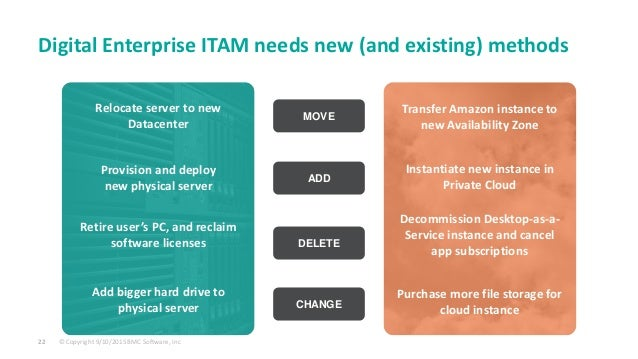 © Copyright 9/10/2015 BMC Software, Inc22 Digital Enterprise ITAM needs new (and existing) methods Instantiate new instanc...