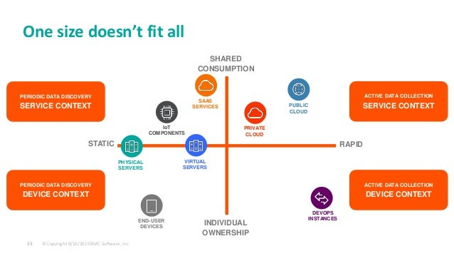 © Copyright 9/10/2015 BMC Software, Inc23 STATIC RAPID SHARED CONSUMPTION INDIVIDUAL OWNERSHIP PUBLIC CLOUD One size doesn...