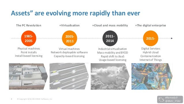 """© Copyright 9/10/2015 BMC Software, Inc4 Assets"""" are evolving more rapidly than ever +Virtualisation Virtual machines Netw..."""