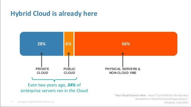 © Copyright 9/10/2015 BMC Software, Inc7 Hybrid Cloud is already here 28% 6% 66% PRIVATE CLOUD PUBLIC CLOUD PHYSICAL SERVE...