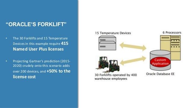 """© Copyright 9/10/2015 BMC Software, Inc9 """"ORACLE'S FORKLIFT"""" • The 30 Forklifts and 15 Temperature Devices in this example..."""