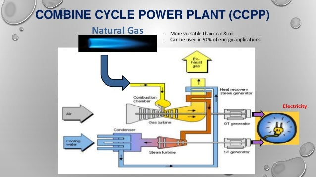 Combine Cycle Power Plant Ppt Summer Training