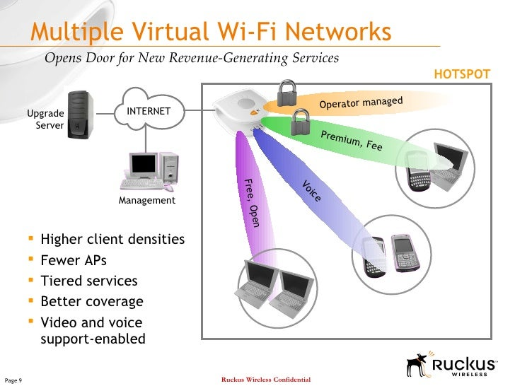 Ruckus Wireless Media Flex