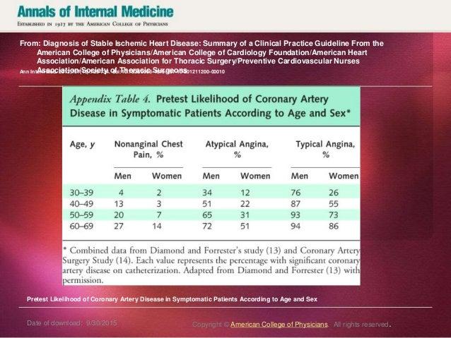 Ischemic Heart Disease MI = Clinical Silent MI = DM, Elderly, Cardiac transplantation recipients, Typical features = Rapid...