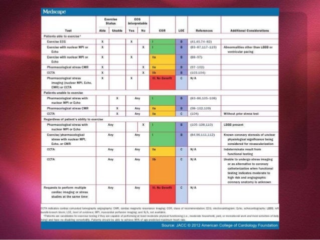 Date of download: 9/30/2015 From: Diagnosis of Stable Ischemic Heart Disease: Summary of a Clinical Practice Guideline Fro...