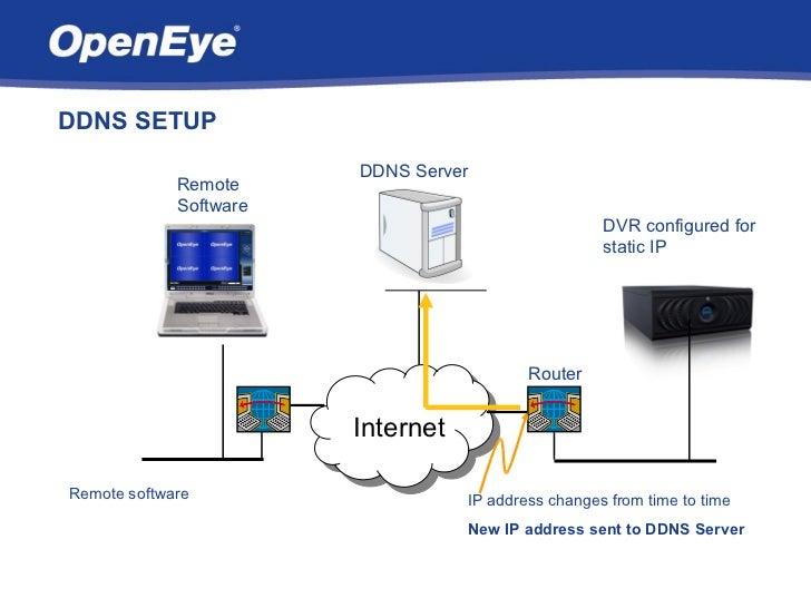 DDNS SETUP                        DDNS Server             Remote             Software                                     ...