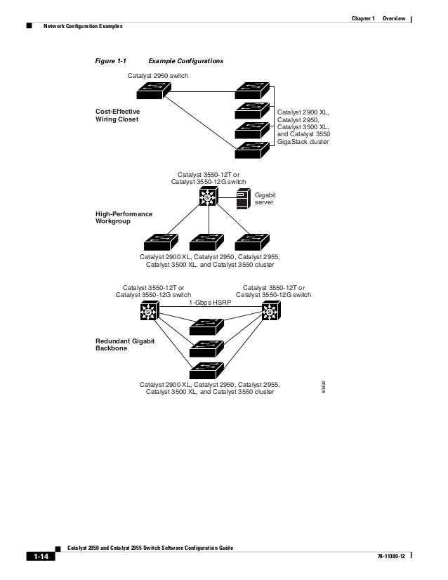 Cisco Systems Catalyst 3550 Diagram - Free Download Wiring Diagram