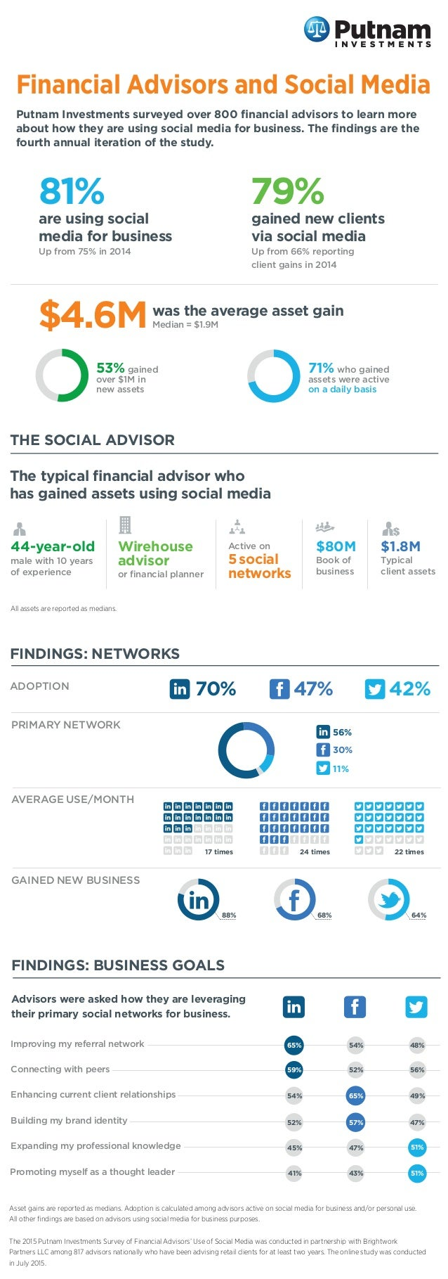 Financial Advisors and Social Media Putnam Investments surveyed over 800 financial advisors to learn more about how they ar...
