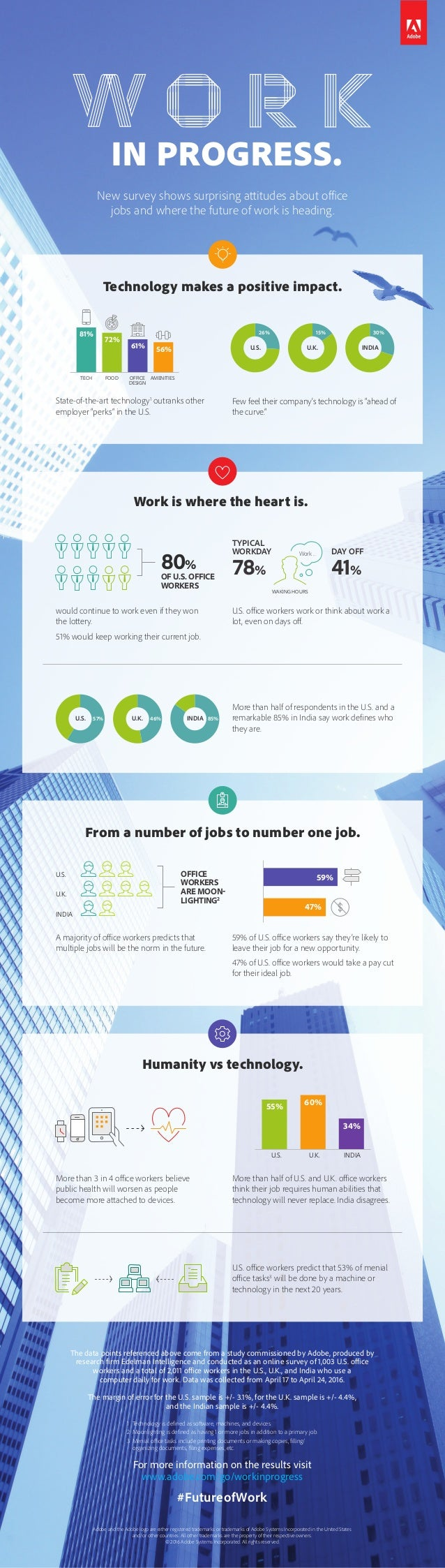 New survey shows surprising attitudes about office jobs and where the future of work is heading. Adobe and the Adobe logo ...