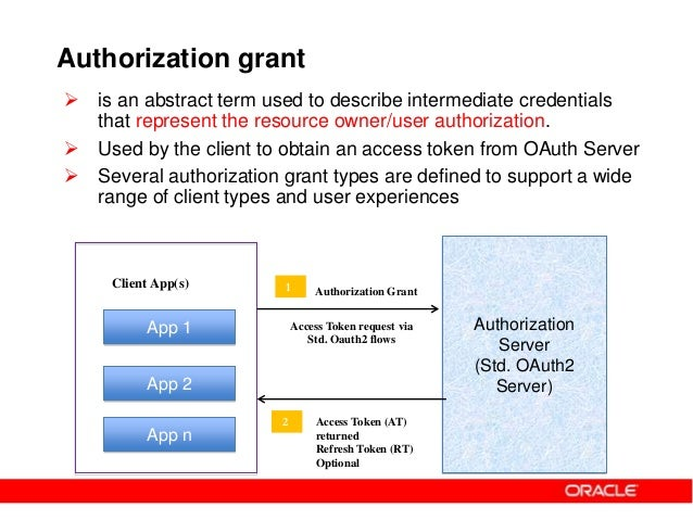 Oauth2 and OWSM OAuth2 support