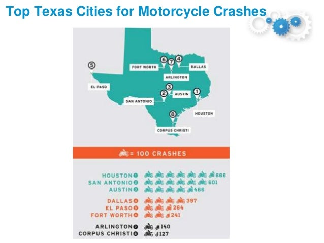 How Safe is a Motorcycle? 11 On one hand, a motorcycle suffers in crashworthiness characteristics compared to automobiles....