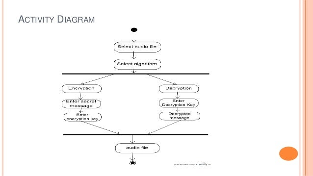 Audio steganography presentation sequence diagram 20 ccuart Image collections