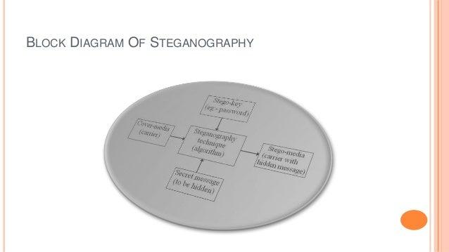 BLOCK DIAGRAM OF STEGANOGRAPHY