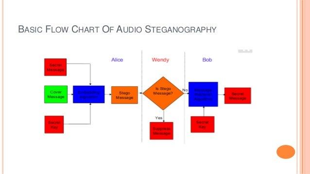 BASIC FLOW CHART OF AUDIO STEGANOGRAPHY