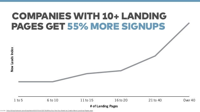 COMPANIES WITH 10+ LANDING  PAGES GET 55% MORE SIGNUPS  New Leads Index  1 to 5 6 to 10 11 to 15 16 to 20 21 to 40 Over 40...