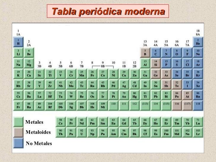 29 grupo 13 30 05 05 metales metaloides no metales tabla peridica moderna urtaz Image collections