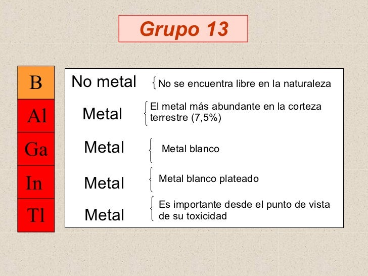 29 grupo 13 30 05 05 metales metaloides no metales tabla peridica moderna 3 grupo 13 4 urtaz Image collections