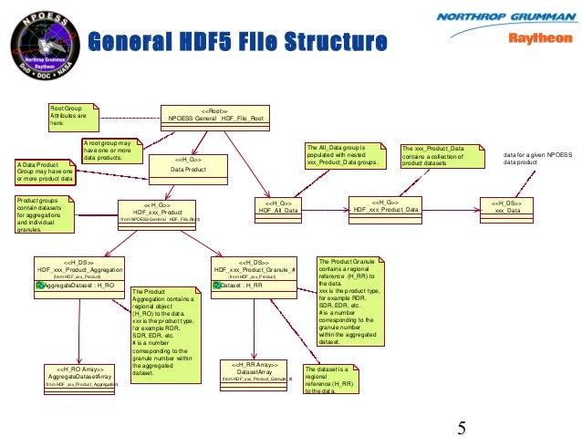 Profile of NPOESS HDF5 Files