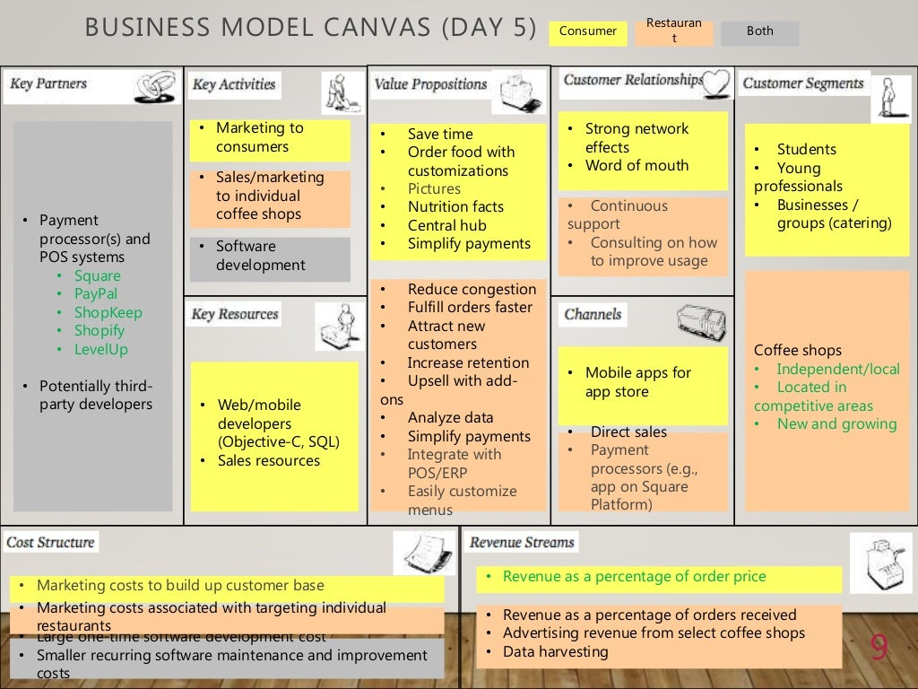 BUSINESS MODEL CANVAS (DAY 5)