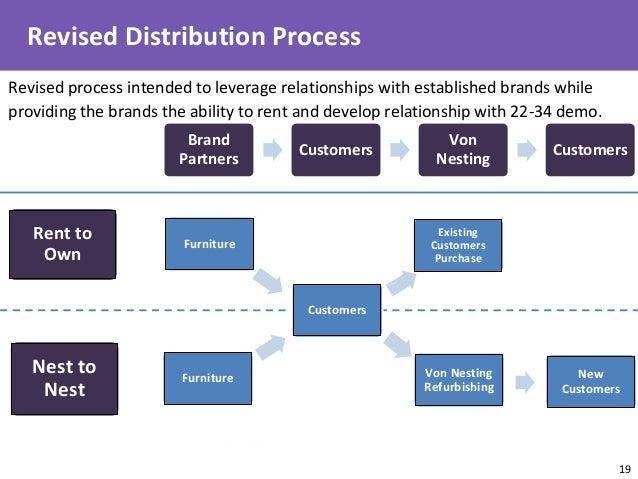 ... 19 Revised Distribution Process Brand Partners Customers Von Nesting  Customers New Customers Furniture Customers Existing .