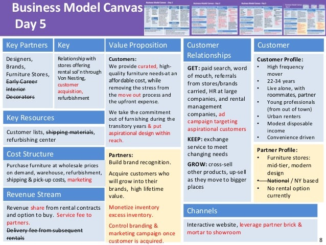 8 Business Model Canvas Day