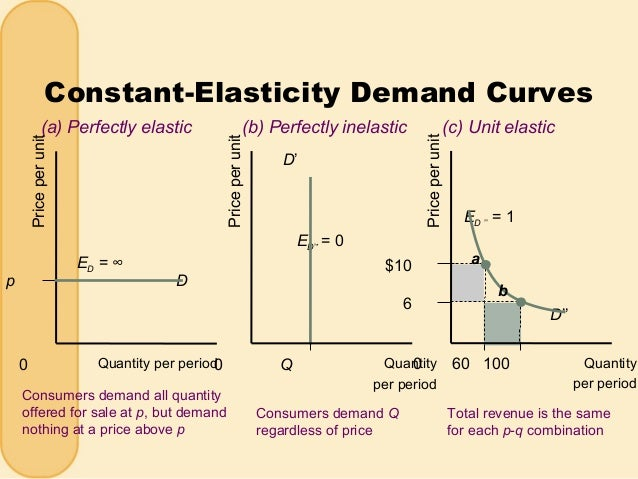 A Elasticity Of Demand