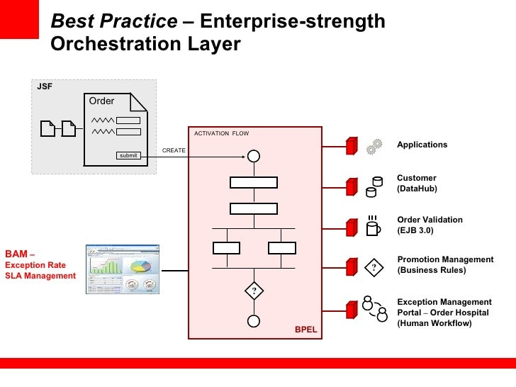 bpel processes matchmaking for service discovery Oracle business process management tutorial lab project  bpel service engine for process orchestration of synchronous and asynchronous bpel processes.