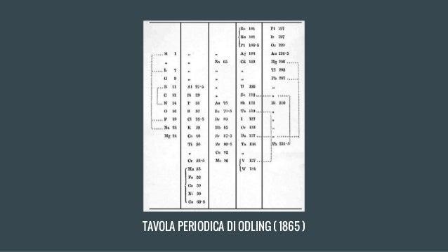 La tavola periodica degli elementi - Tavola periodica in inglese ...