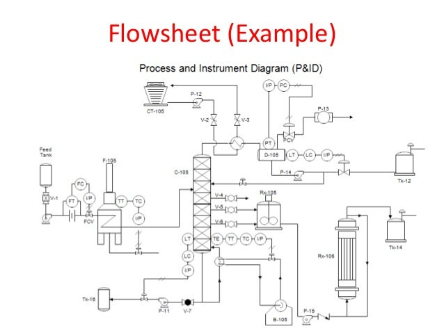 chemical engineering and its applications (2) process diagram symbols hcl acid recovery flow diagram