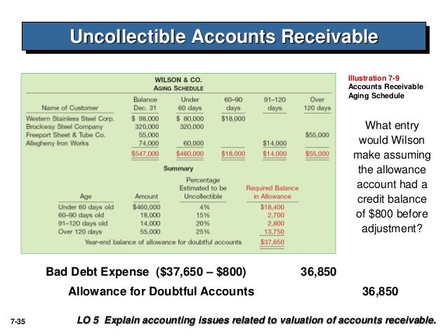 Accounting Entry For Bad Debt