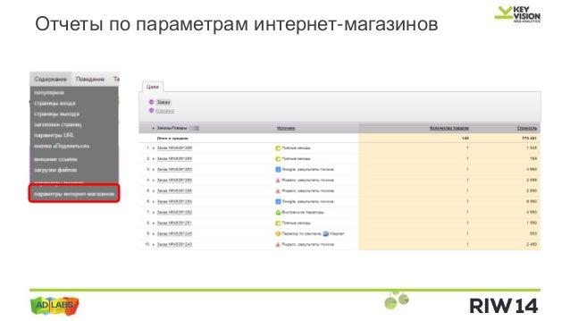Применения Яндекс Метрики на практике Олег Рудаков РА adlabs Отчеты по параметрам интернет магазинов