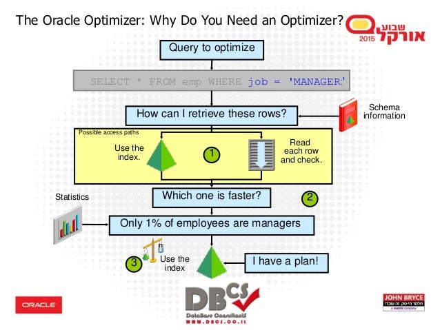 Exploring Oracle Database Performance Tuning Best Practices for DBAs …