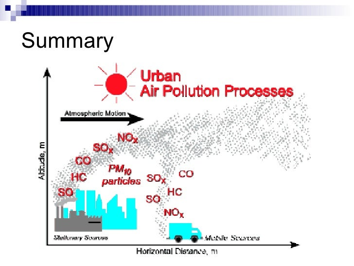 Pollution and the contribution of cars to the degeneration of the ecosystem